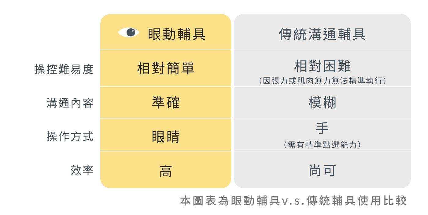 眼動輔具與傳統溝通輔具比較表格_l.jpg
